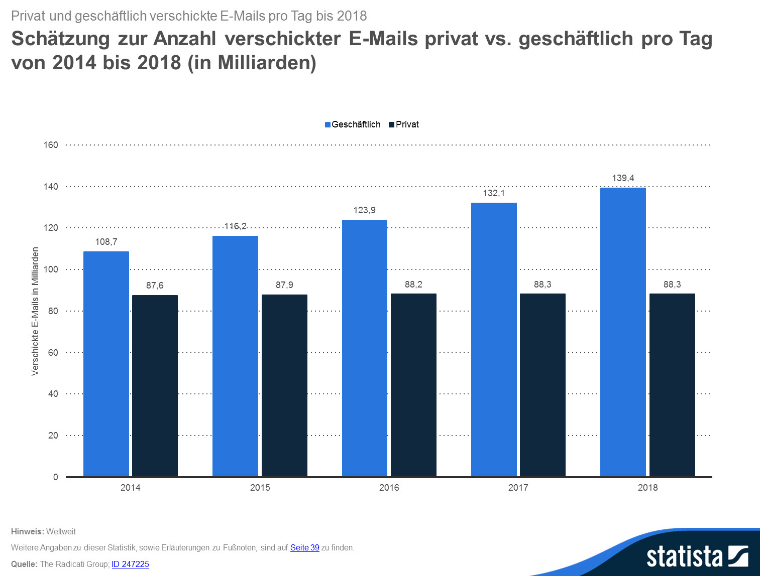 statista_dossier_marketing_email