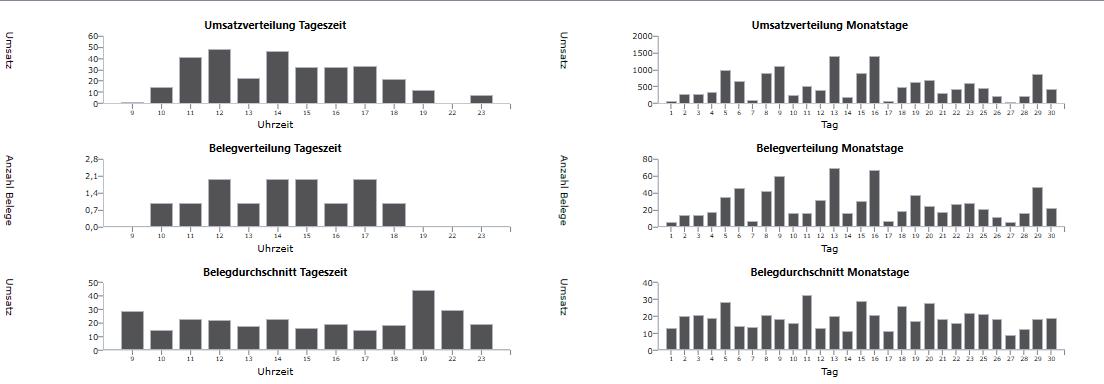 Verteilungsanalyse.png