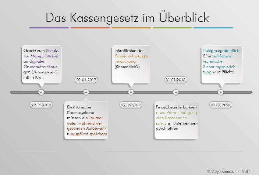 Kassengesetz Deutschland: Zeitleiste mit wichtigen Änderungen und Meilensteinen
