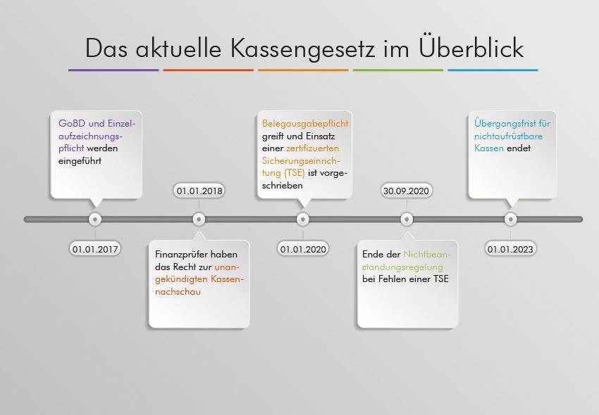 Kassengesetz 2020 im Überblick
