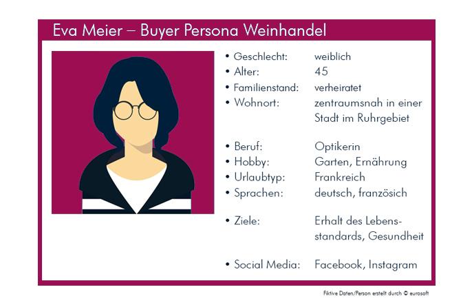 Zielgruppen-Marketing durch Buyer Personas